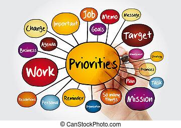 marqueur, carte, esprit, priorities, organigramme