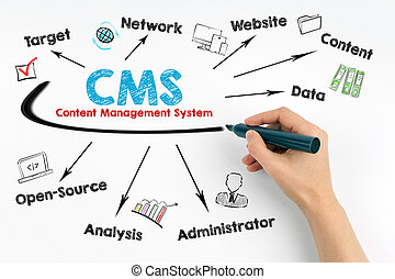 marqueur, concept., gestion, humain, cms, noir, main, fond ...