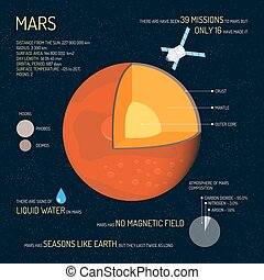 Mars detailed structure with layers vector illustration. ...