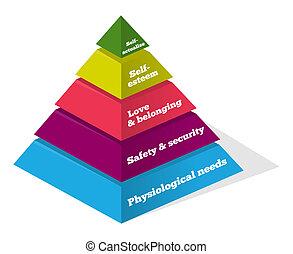 Maslow pyramid showing psychological needs of human