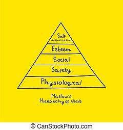 levels of human needs
