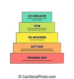 Maslow's hierarchy of basic human needs. Vector infographic.