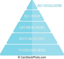 Maslows hierarchy of needs represented as a pyramid with the most basic needs at the bottom. Simple flat vector infographic in blue color