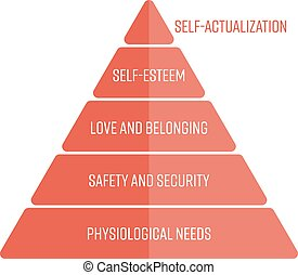 Maslows hierarchy of needs represented as a pyramid with the most basic needs at the bottom. Simple flat vector infographic in red color
