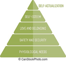 Maslows hierarchy of needs represented as a pyramid with the most basic needs at the bottom. Simple flat vector infographic in green color