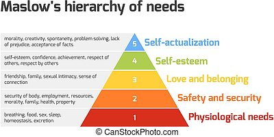 Maslow's pyramid of needs - Maslow's hierarchy of needs ...