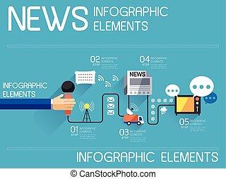 mass-médias, industrie