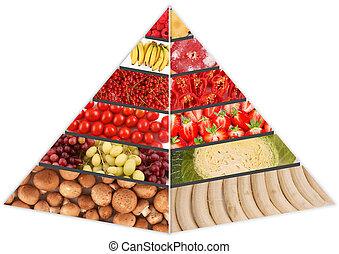mat pyramid