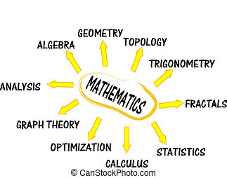 matematica, educazione, mente, mappa