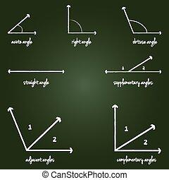mathématique, angles, signes