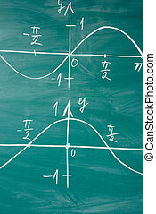Math lesson. Sine and cosine functions. Graphics graphics...