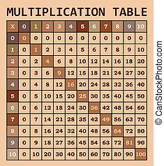 Mathematical multiplication table