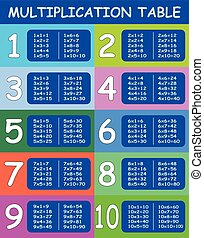 Mathematical multiplication table template for students