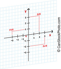 Mathematics Cartesian Coordinates