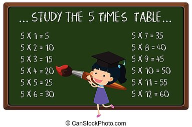 Mathematics Multiplication time Table on Blackboard