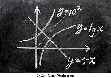Maths formulas written in chalk on blackboard