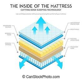 Mattress Anatomy Illustration - Quality mattress materials...