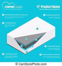 Mattress Layers Material Infographics