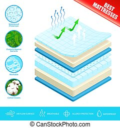 Mattress Layers Material Poster