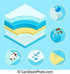 Mattress Materials Symbols Set