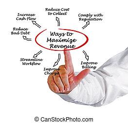 maximaliseren, jouw, cyclus, inkomsten