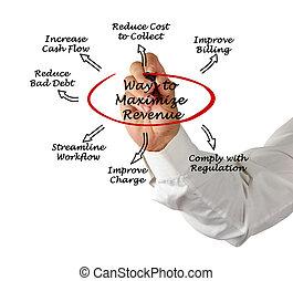 maximiser, ton, revenu, cycle