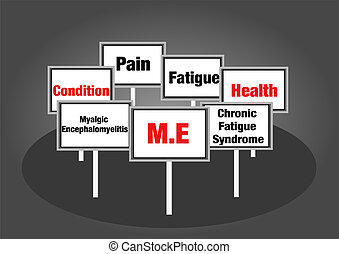 M.E. Chronic fatigue syndrome signs with text