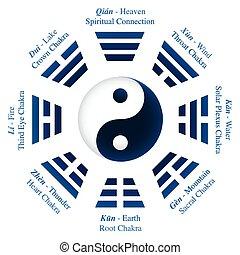 mea, yin, ching, yang, noms, trigrams