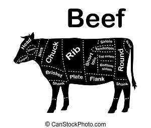 Meat cuts - beef. Diagrams for butcher shop. Scheme of beef. Animal silhouette beef. Guide for cutting. Vector illustration.