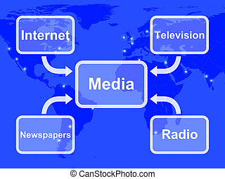 Media Diagram Showing Internet Television Newspapers And Radio