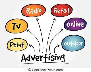 media, mente, pubblicità, mappa
