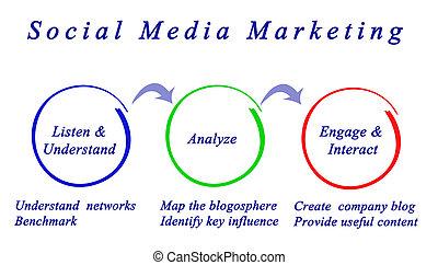 media, sociaal, marketing