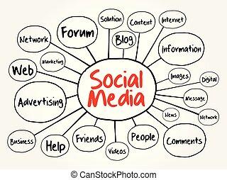media, sociale, mente, diagramma flusso, mappa