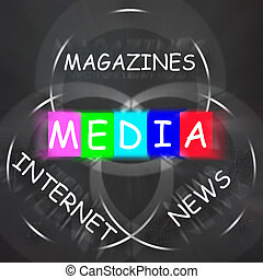 Media Words Displays Magazines Internet and News