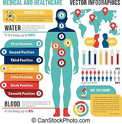 Medical and healthcare vector infographics with human body