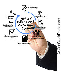 Medical Billing and Collection Cycle
