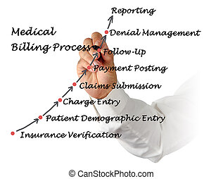 Medical Billing Process