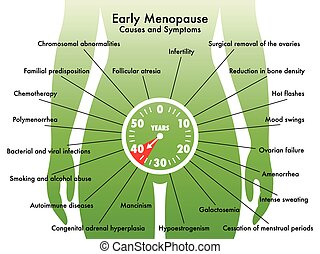 medical illustration of the symptoms of early menopause