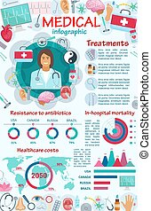 Medical services and equipment infographic - Infographic of ...