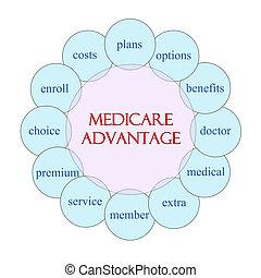 Medicare Advantage Circular Word Concept