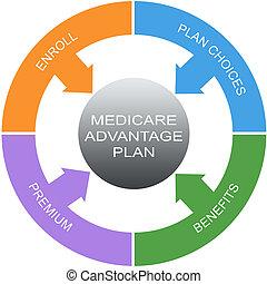 Medicare Advantage Plan Word Circles Concept