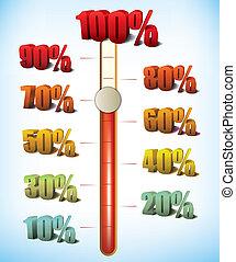 medición, porcentaje, éxito