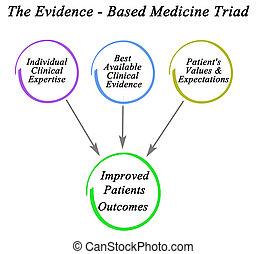 medicina, triade, -, basato, prova