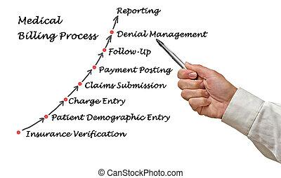 medicinsk, fakturering, proces