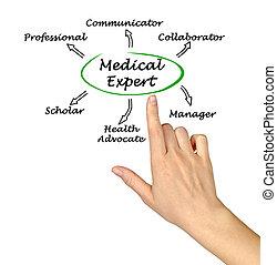 medico, caratteristiche, esperto