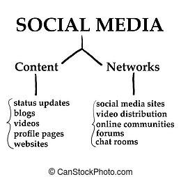 medien, sozial, schaubild