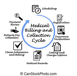 medisch, affiche, en, verzameling, cyclus
