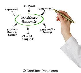 medische verslagen