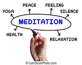 meditación, diagrama, medios, relajación, calma, y, paz