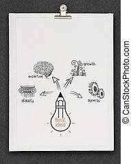 meglio, diagramma, disegnare, idea